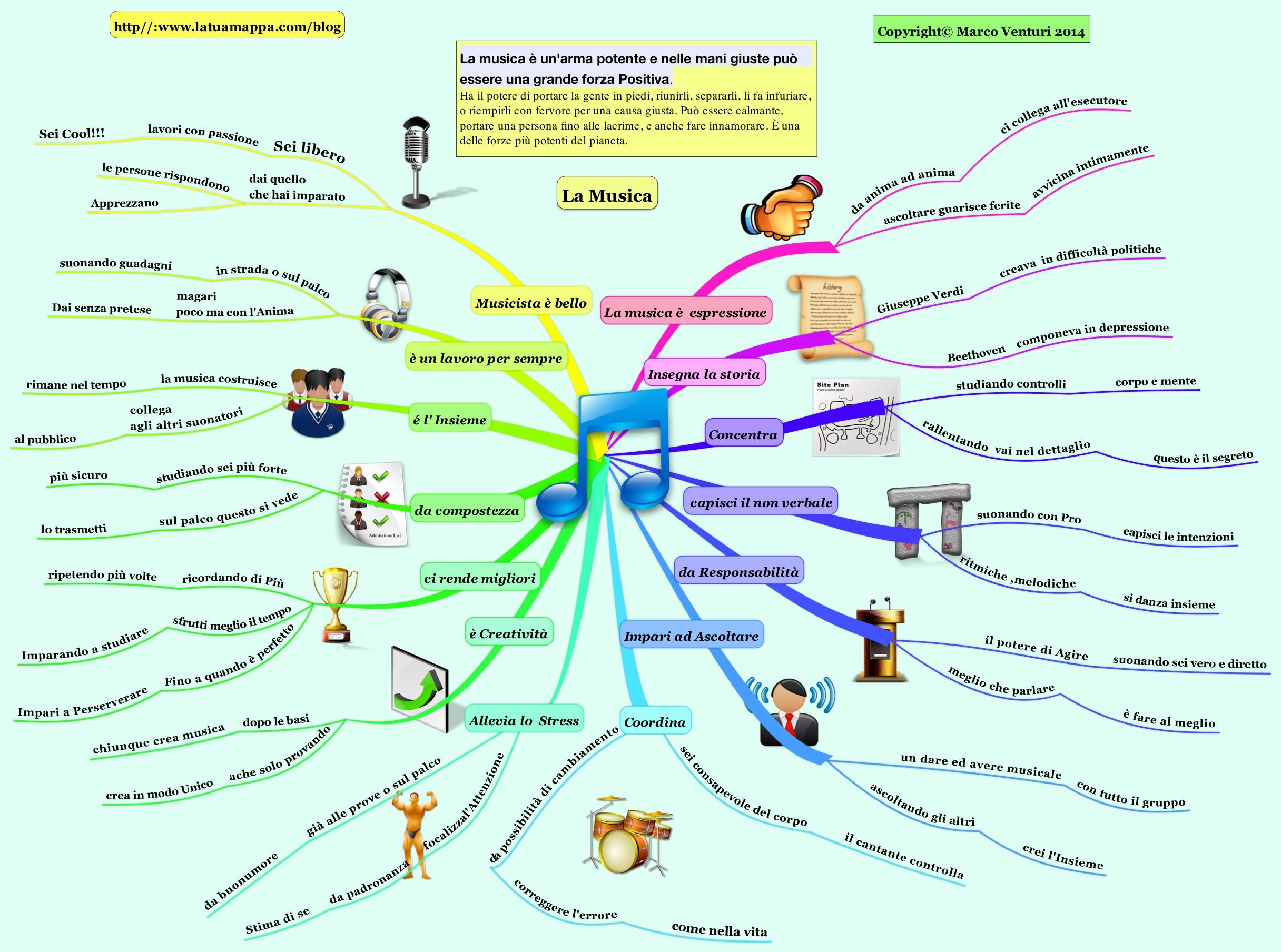 Mappa mentale di riassunto sulle qualità della Musica
