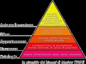 Piramide dei bisogni Umani