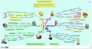 Mappa Mentale dei 6 bisogni delle persone secondo A.Robbins