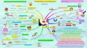 Mappa concettuale de: la gioia di vivere