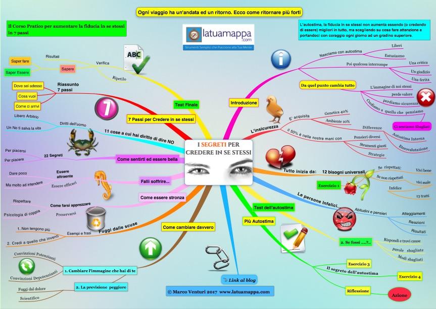 Mappe mentali: 8 esempi per sfruttarle