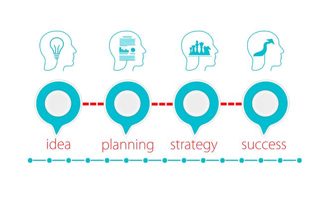 processo di ABC del Successo