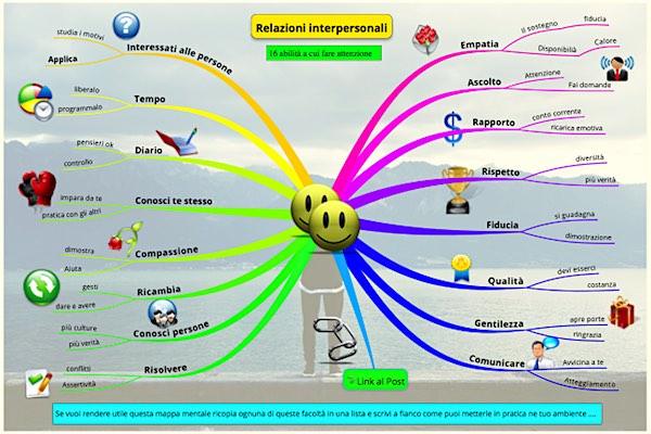 mappa mentale sulle relazioni