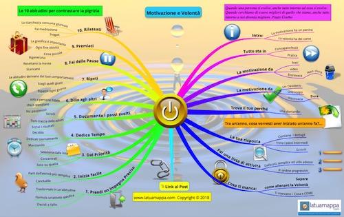 Mappa mentale esempio
