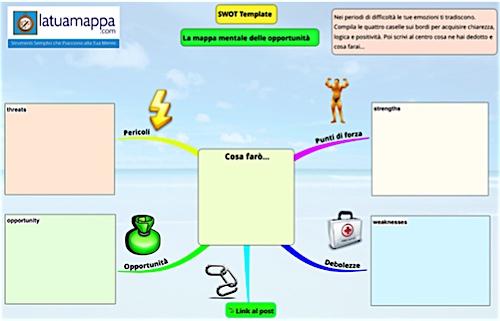 mappa mentale SWOT